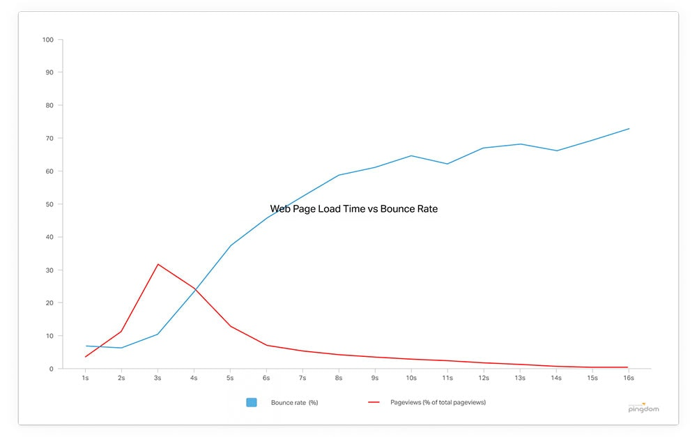 How site speed affects bounce rates.