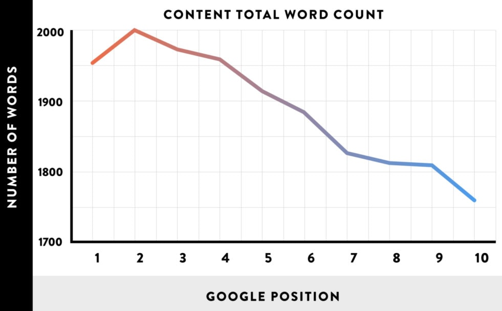Word count relationship to Google rankings