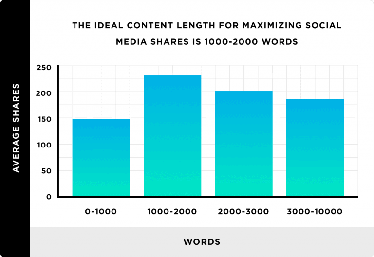 Word count social shares